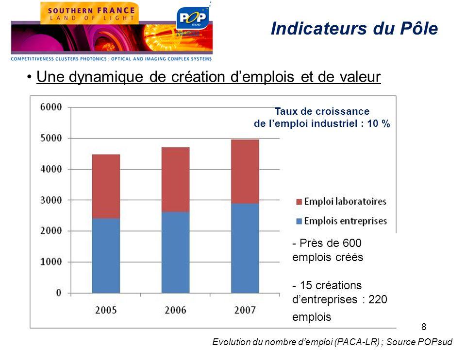 Une dynamique de création demplois et de valeur Taux de croissance de lemploi industriel : 10 % Indicateurs du Pôle 8 - Près de 600 emplois créés - 15