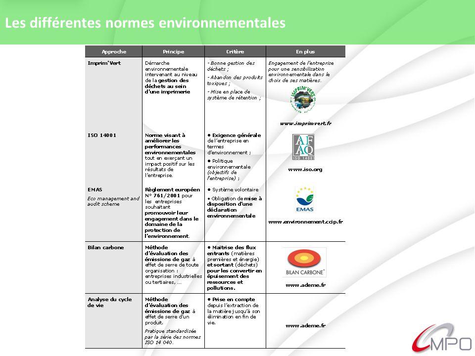 Les différentes normes environnementales