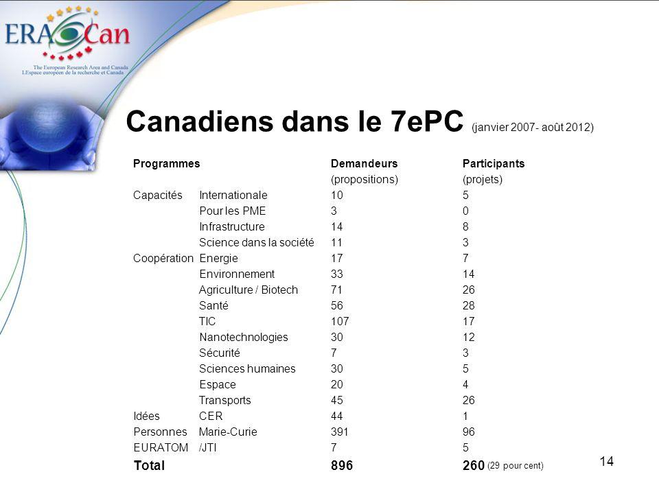 14 Canadiens dans le 7ePC (janvier 2007- août 2012) ProgrammesDemandeursParticipants (propositions)(projets) CapacitésInternationale105 Pour les PME30 Infrastructure148 Science dans la société113 CoopérationEnergie177 Environnement3314 Agriculture / Biotech7126 Santé5628 TIC10717 Nanotechnologies3012 Sécurité73 Sciences humaines305 Espace204 Transports4526 IdéesCER441 PersonnesMarie-Curie39196 EURATOM/JTI75 Total896260 (29 pour cent)