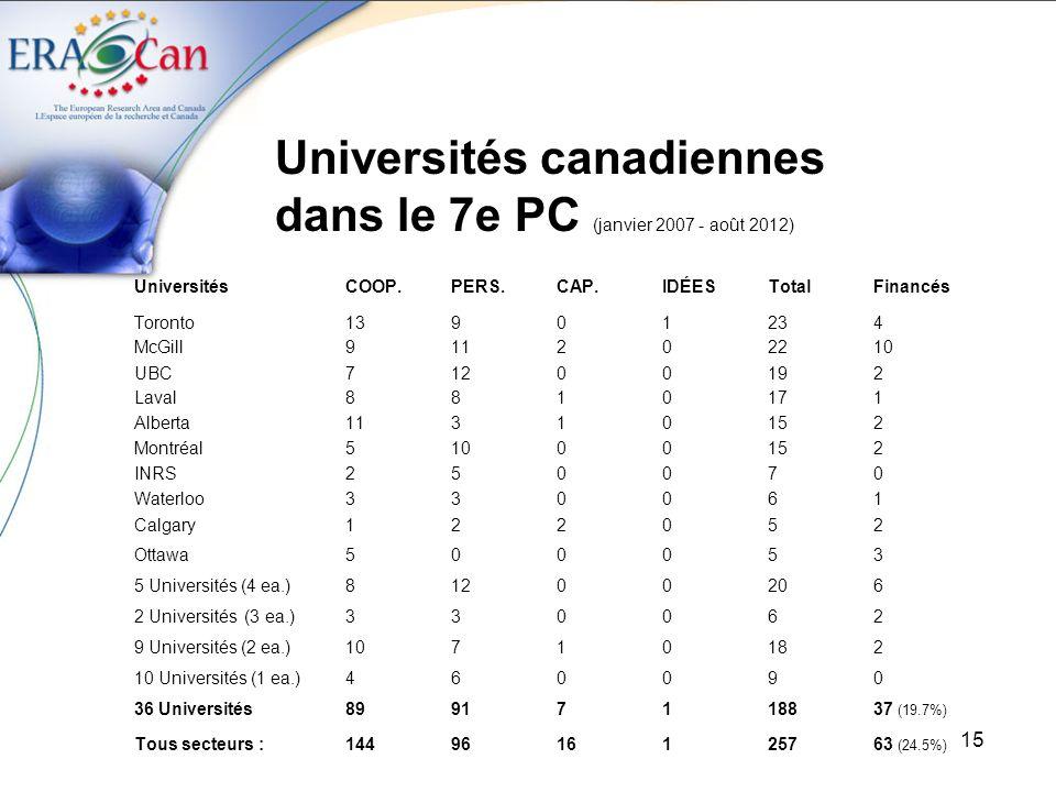 15 Universités canadiennes dans le 7e PC (janvier 2007 - août 2012) UniversitésCOOP.PERS.CAP.IDÉESTotalFinancés Toronto13901234 McGill911202210 UBC71200192 Laval8810171 Alberta11310152 Montréal51000152 INRS250070 Waterloo330061 Calgary122052 Ottawa500053 5 Universités (4 ea.)81200206 2 Universités (3 ea.)330062 9 Universités (2 ea.)10710182 10 Universités (1 ea.)460090 36 Universités89917118837 (19.7%) Tous secteurs :1449616125763 (24.5%)