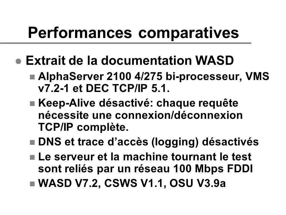 Performances comparatives l Extrait de la documentation WASD n AlphaServer 2100 4/275 bi-processeur, VMS v7.2-1 et DEC TCP/IP 5.1. n Keep-Alive désact