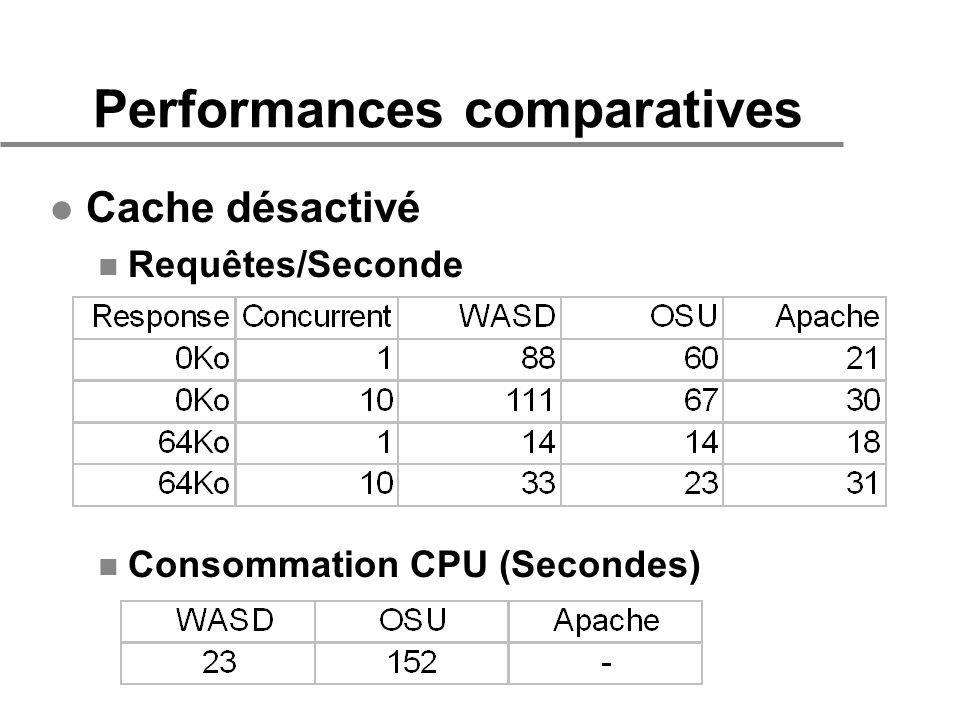 Performances comparatives l Cache désactivé n Requêtes/Seconde n Consommation CPU (Secondes)