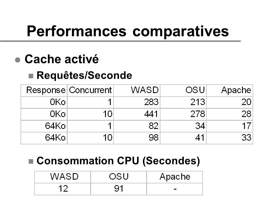 Performances comparatives l Cache activé n Requêtes/Seconde n Consommation CPU (Secondes)