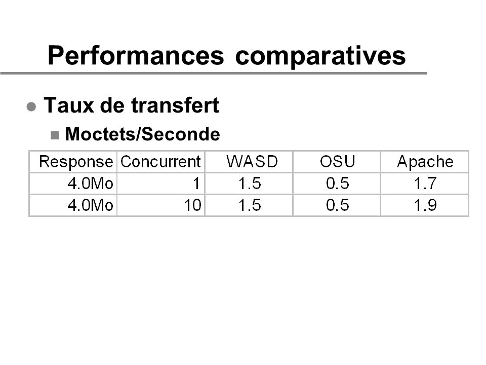 Performances comparatives l Taux de transfert n Moctets/Seconde