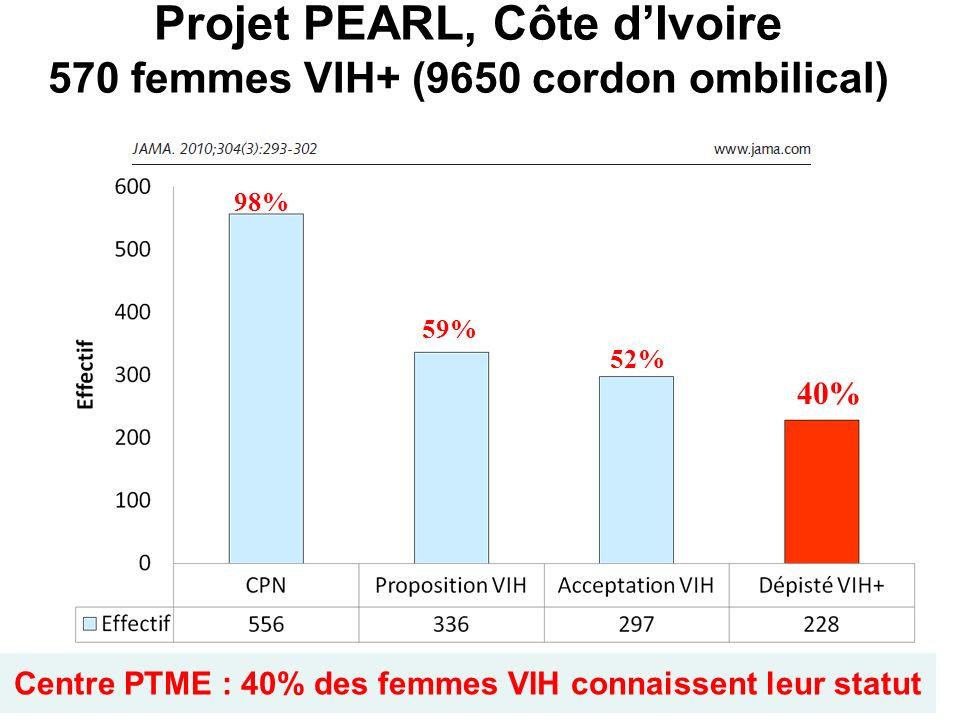 Projet PEARL, Côte dIvoire 570 femmes VIH+ (9650 cordon ombilical) Centre PTME : 40% des femmes VIH connaissent leur statut 98% 59% 52% 40%