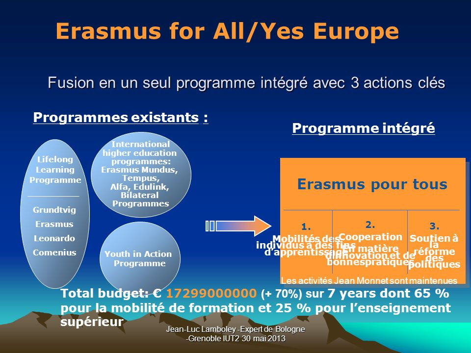 Jean-Luc Lamboley -Expert de Bologne -Grenoble IUT2 30 mai 2013 Fusion en un seul programme intégré avec 3 actions clés Youth in Action Programme Inte