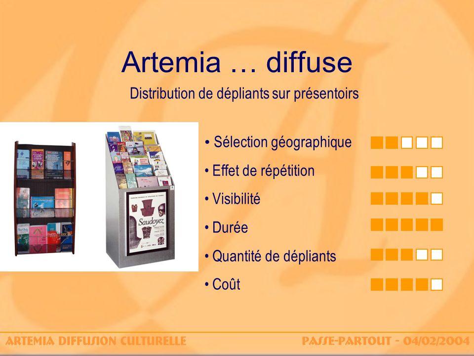 Artemia … diffuse Sélection géographique Effet de répétition Visibilité Durée Quantité de dépliants Coût Distribution de dépliants sur présentoirs