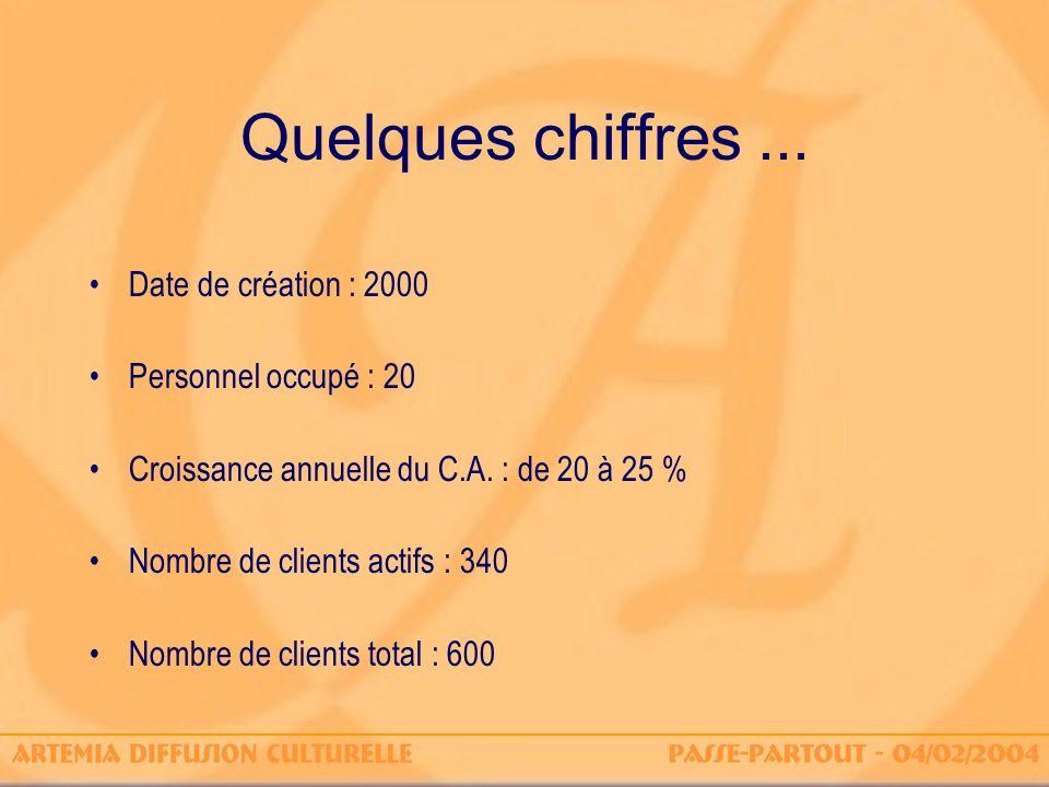 Quelques chiffres... Date de création : 2000 Personnel occupé : 20 Croissance annuelle du C.A. : de 20 à 25 % Nombre de clients actifs : 340 Nombre de