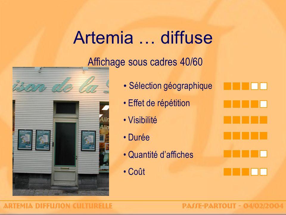 Artemia … diffuse Affichage sous cadres 40/60 Sélection géographique Effet de répétition Visibilité Durée Quantité daffiches Coût