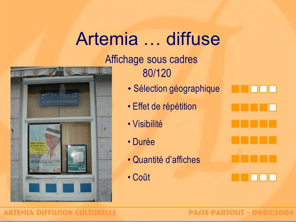 Artemia … diffuse Affichage sous cadres 80/120 Sélection géographique Effet de répétition Visibilité Durée Quantité daffiches Coût