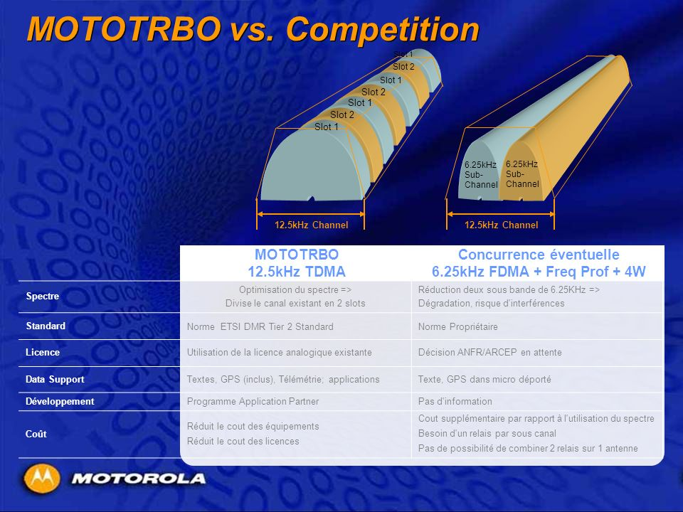 MOTOTRBO vs. Competition Spectre Optimisation du spectre => Divise le canal existant en 2 slots Réduction deux sous bande de 6.25KHz => Dégradation, r