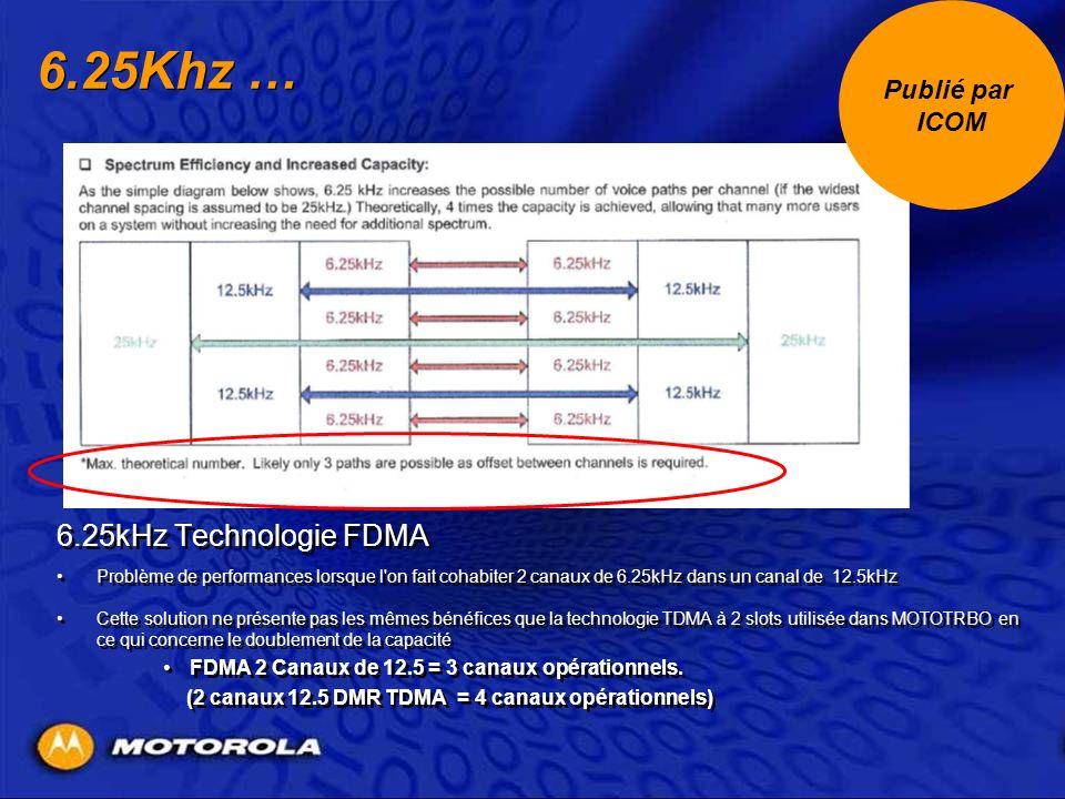 6.25Khz … 6.25kHz Technologie FDMA Problème de performances lorsque l'on fait cohabiter 2 canaux de 6.25kHz dans un canal de 12.5kHz Cette solution ne