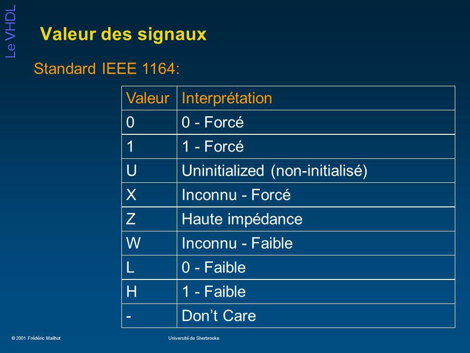 © 2001 Frédéric MailhotUniversité de Sherbrooke Le VHDL Valeur des signaux ValeurInterprétation00 - Forcé11 - ForcéUUninitialized (non-initialisé)XInc