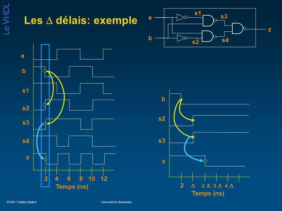 © 2001 Frédéric MailhotUniversité de Sherbrooke Le VHDL Les délais: exemple a b z s2 s1 s3 s4 s1 s2 b a s3 z 2 4 6 8 10 12 Temps (ns) s4 b s2 s3 z 2 2