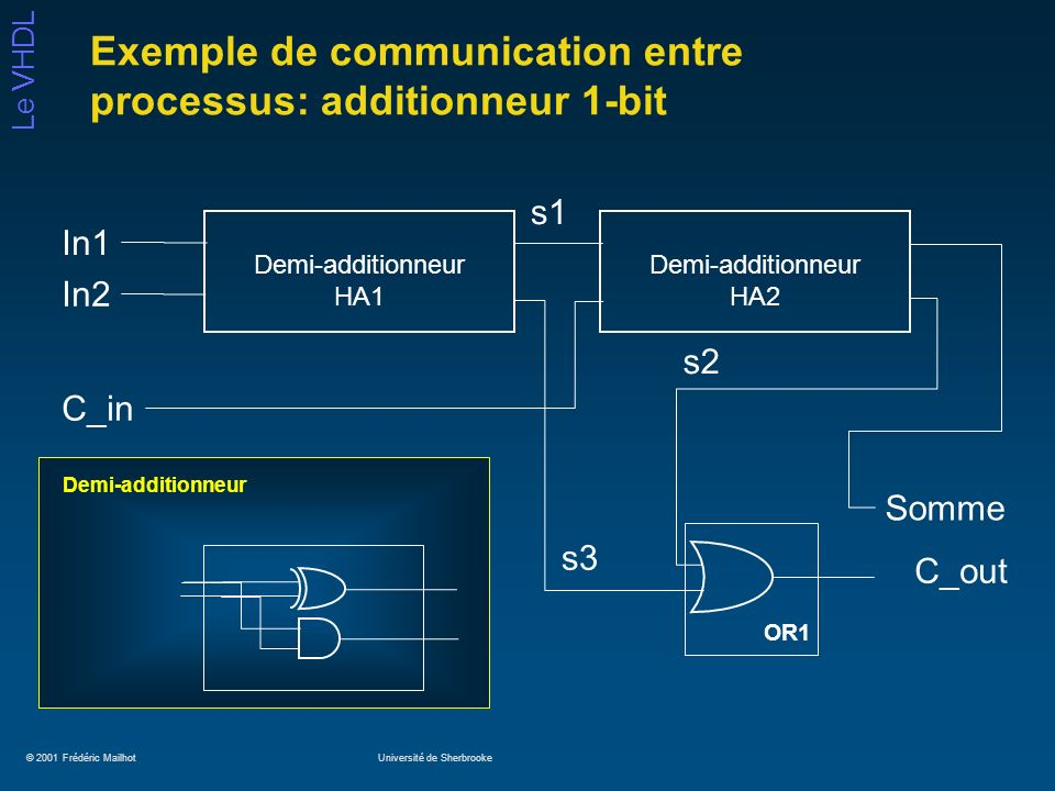 © 2001 Frédéric MailhotUniversité de Sherbrooke Le VHDL Exemple de communication entre processus: additionneur 1-bit Demi-additionneur HA1 Demi-additionneur HA2 Somme C_out In1 In2 C_in Demi-additionneur s1 s3 s2 OR1