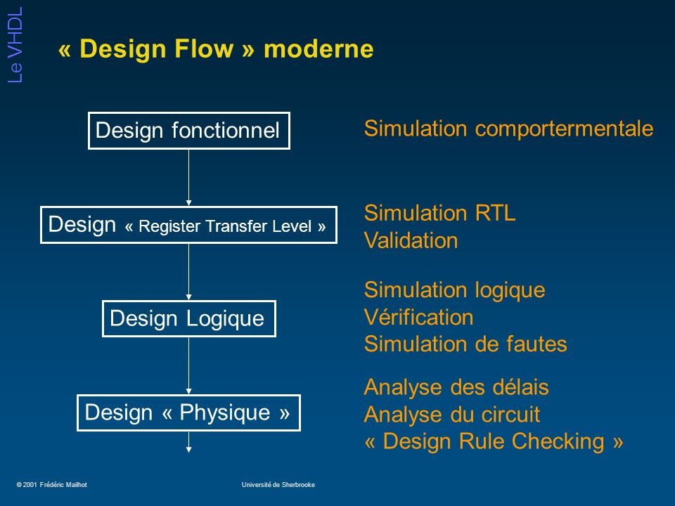 © 2001 Frédéric MailhotUniversité de Sherbrooke Le VHDL « Design Flow » moderne Design fonctionnel Design « Register Transfer Level » Design Logique Design « Physique » Simulation comportermentale Simulation RTL Validation Simulation logique Vérification Simulation de fautes Analyse des délais Analyse du circuit « Design Rule Checking »