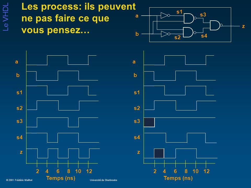 © 2001 Frédéric MailhotUniversité de Sherbrooke Le VHDL Les process: ils peuvent ne pas faire ce que vous pensez… a b z s2 s1 s3 s4 s1 s2 b a s3 z 2 4
