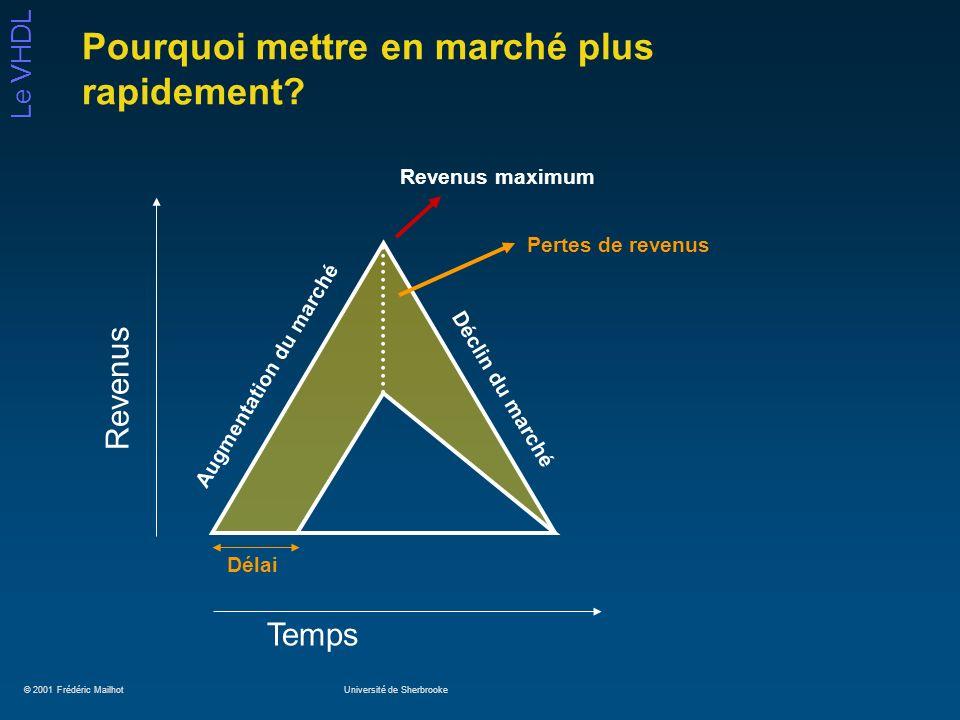 © 2001 Frédéric MailhotUniversité de Sherbrooke Le VHDL Pourquoi mettre en marché plus rapidement? Temps Revenus Délai Augmentation du marché Déclin d