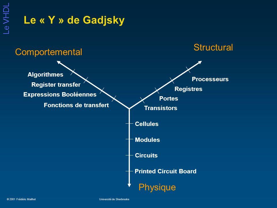 © 2001 Frédéric MailhotUniversité de Sherbrooke Le VHDL Les process: ils peuvent ne pas faire ce que vous pensez… library IEEE; use IEEE.std_logic_1164.all; entity circuit is port(a, b: in std_logic; z: out std_logic); end circuit; architecture circ of circuit is signal s1, s2, s3, s4: std_logic; begin process(a, b) begin s1 <= not a; s2 <= not b; s3 <= not ( s1 and b); s4 <= not (s2 and a); z <= not (s3 and s4); end process; end circ; a b z s2 s1 s3 s4 library IEEE; use IEEE.std_logic_1164.all; entity circuit is port(a, b: in std_logic; z: out std_logic); end circuit; architecture circ of circuit is signal s1, s2, s3, s4: std_logic; begin s1 <= not a; s2 <= not b; s3 <= not ( s1 and b); s4 <= not (s2 and a); z <= not (s3 and s4); end circ;