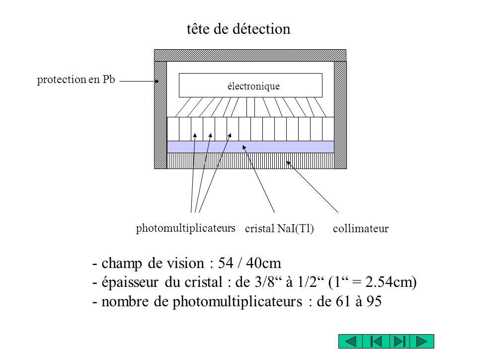 électronique protection en Pb photomultiplicateurs cristal NaI(Tl) collimateur - champ de vision : 54 / 40cm - épaisseur du cristal : de 3/8 à 1/2 (1 = 2.54cm) - nombre de photomultiplicateurs : de 61 à 95