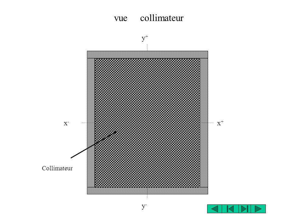 Collimateur y+y+ x+x+ y-y- x-x- vue collimateur