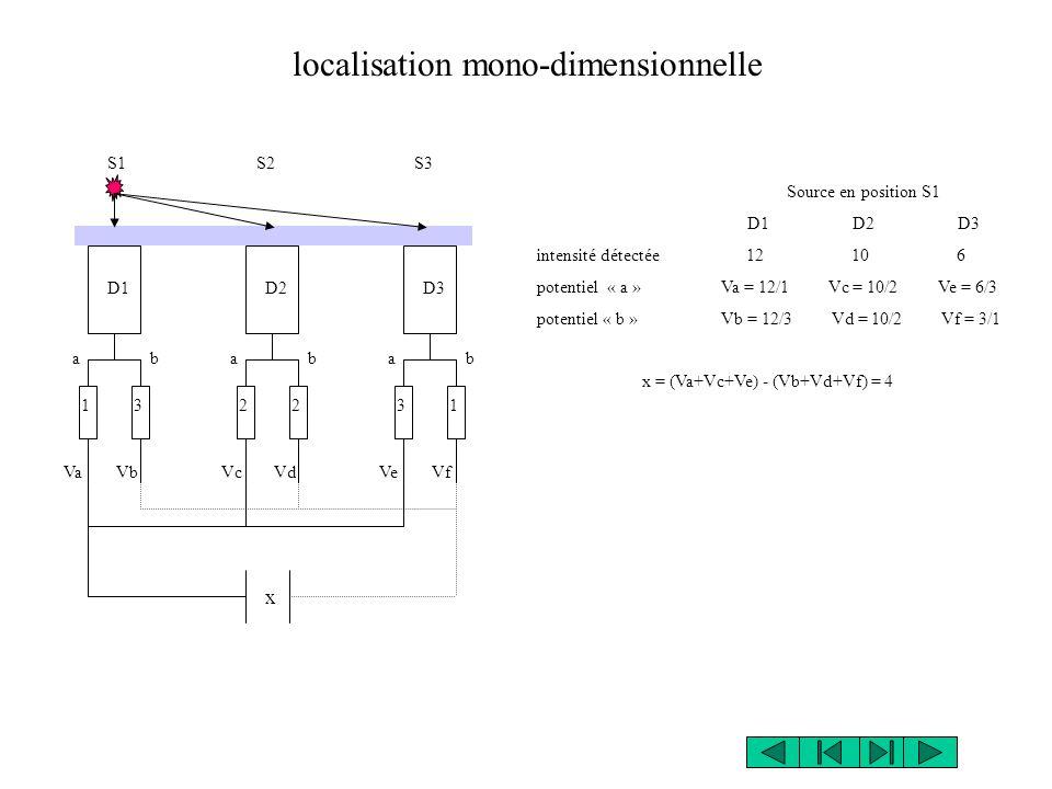 Source en position S1 D1D2D3 intensité détectée 12 10 6 potentiel « a » Va = 12/1 Vc = 10/2 Ve = 6/3 potentiel « b » Vb = 12/3 Vd = 10/2 Vf = 3/1 x = (Va+Vc+Ve) - (Vb+Vd+Vf) = 4 localisation mono-dimensionnelle VaVbVcVdVfVe 123132 S1S2S3 D1D2D3 a b x