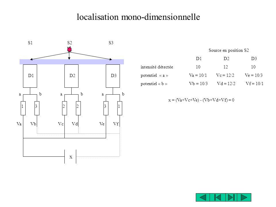 Source en position S2 D1D2D3 intensité détectée 10 12 10 potentiel « a » Va = 10/1 Vc = 12/2 Ve = 10/3 potentiel « b » Vb = 10/3 Vd = 12/2 Vf = 10/1 x = (Va+Vc+Ve) - (Vb+Vd+Vf) = 0 localisation mono-dimensionnelle VaVbVcVdVfVe 123132 S1S2S3 D1D2D3 a b x