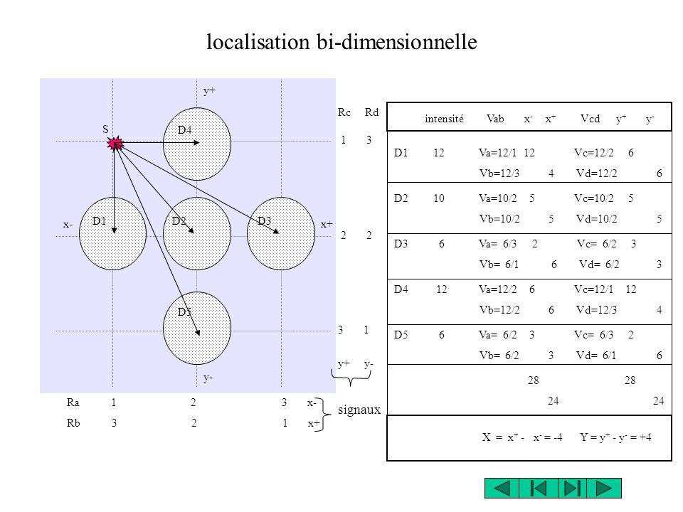 Ra 1 2 3 x- Rb 3 2 1 x+ x+ Rc Rd 1 3 2 2 3 1 y+ y- signaux intensité Vab x - x + Vcd y + y - D1 12 Va=12/1 12 Vc=12/2 6 Vb=12/3 4 Vd=12/2 6 D2 10 Va=10/2 5 Vc=10/2 5 Vb=10/2 5 Vd=10/2 5 D3 6 Va= 6/3 2 Vc= 6/2 3 Vb= 6/1 6 Vd= 6/2 3 D4 12 Va=12/2 6 Vc=12/1 12 Vb=12/2 6 Vd=12/3 4 D5 6 Va= 6/2 3 Vc= 6/3 2 Vb= 6/2 3 Vd= 6/1 6 28 28 24 24 X = x + - x - = -4 Y = y + - y - = +4 localisation bi-dimensionnelle y+ x- y- D1D2D3 D4 D5 S