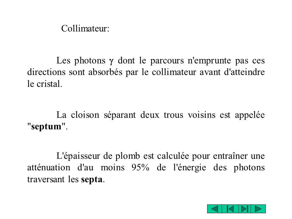 Les photons dont le parcours n emprunte pas ces directions sont absorbés par le collimateur avant d atteindre le cristal.
