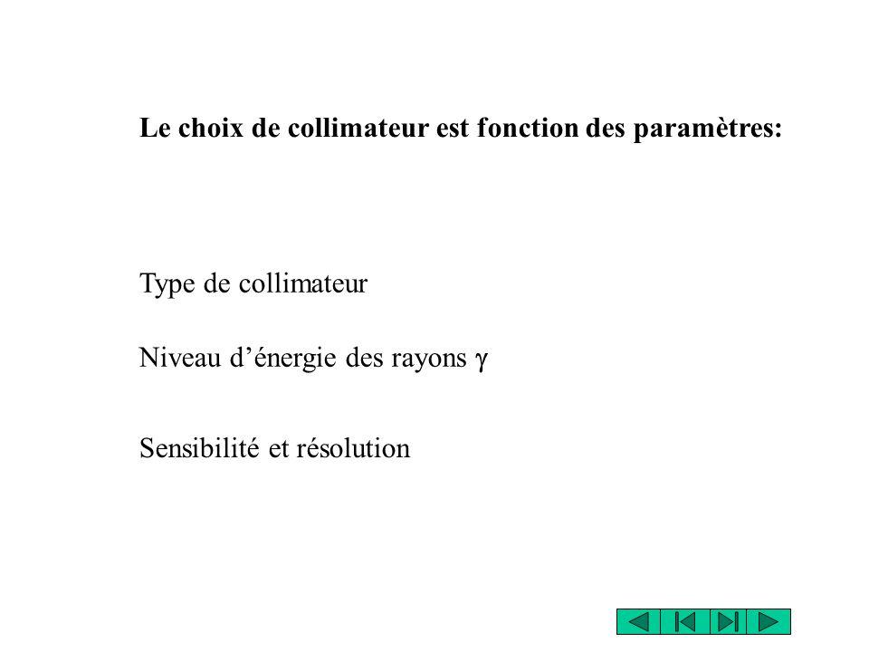 Le choix de collimateur est fonction des paramètres: Type de collimateur Niveau dénergie des rayons Sensibilité et résolution