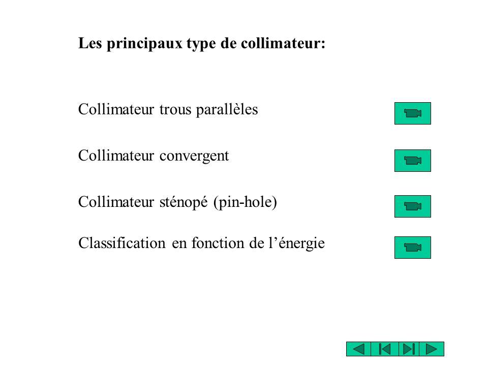 Les principaux type de collimateur: Collimateur trous parallèles Collimateur convergent Collimateur sténopé (pin-hole) Classification en fonction de lénergie