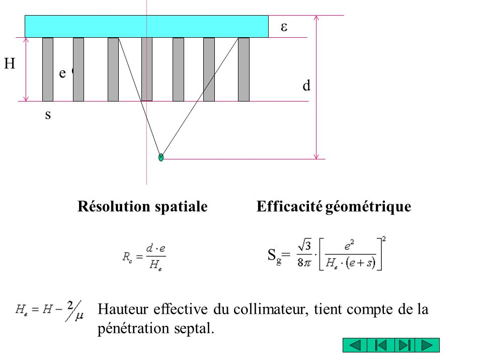 Efficacité géométriqueRésolution spatiale H s e d e Hauteur effective du collimateur, tient compte de la pénétration septal.