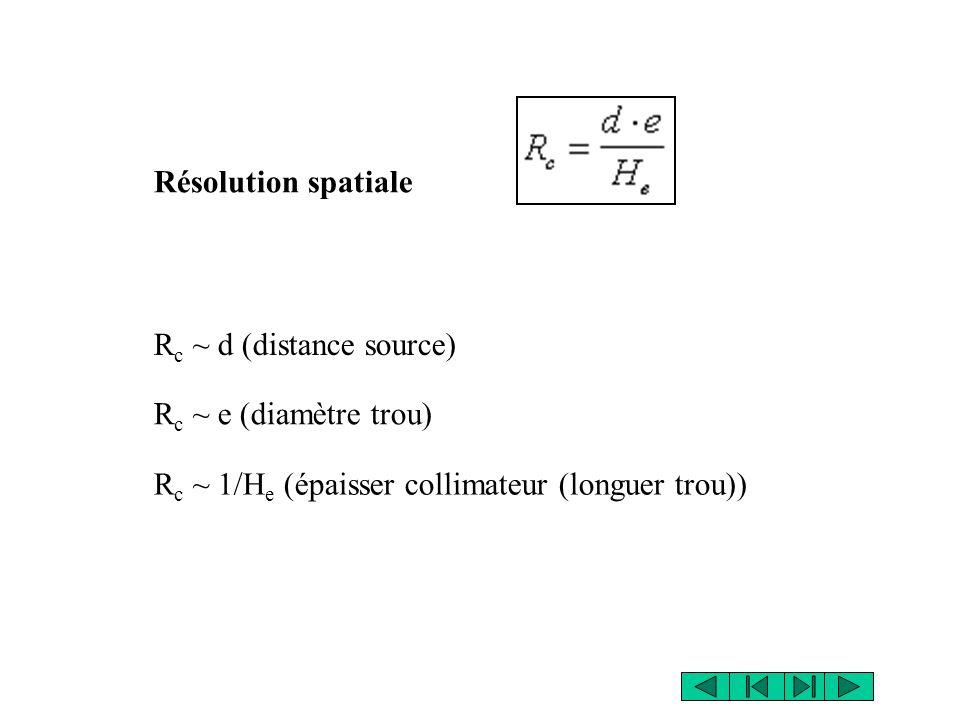 R c ~ d (distance source) R c ~ e (diamètre trou) R c ~ 1/H e (épaisser collimateur (longuer trou)) Résolution spatiale