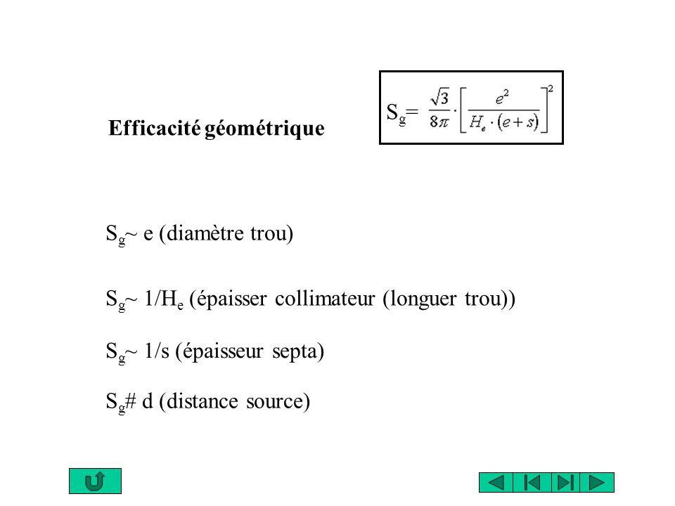 Efficacité géométrique Sg=Sg= S g ~ e (diamètre trou) S g ~ 1/H e (épaisser collimateur (longuer trou)) S g ~ 1/s (épaisseur septa) S g # d (distance source)