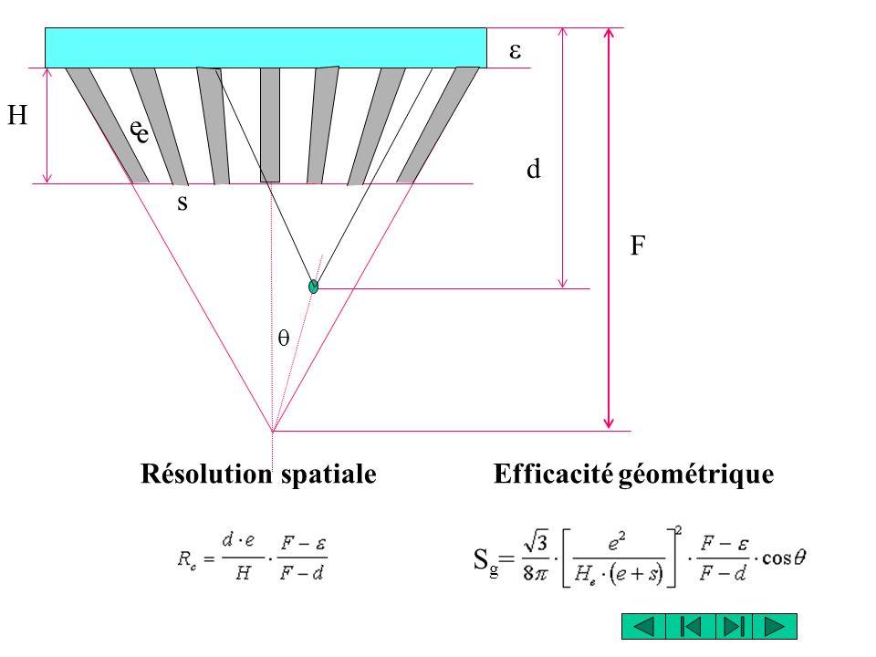 Efficacité géométriqueRésolution spatiale Sg=Sg= H s e F d e