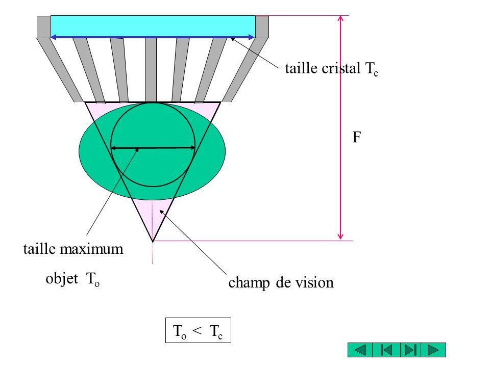 F champ de vision taille maximum objet T o taille cristal T c T o < T c