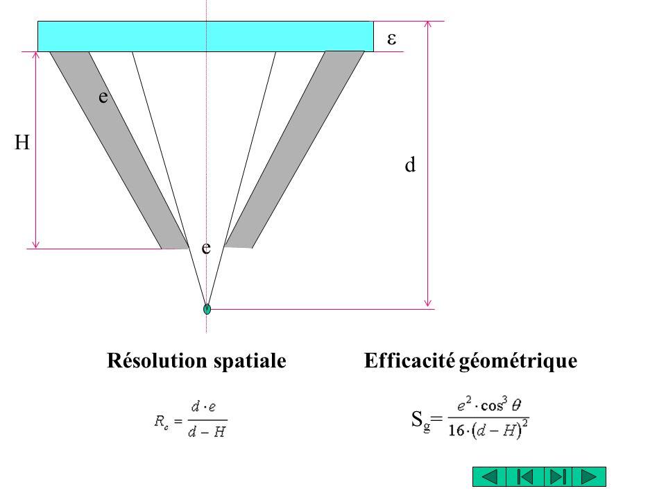 Efficacité géométriqueRésolution spatiale H e d e Sg=Sg=