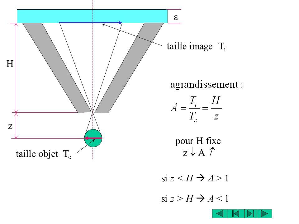 H z taille objet T o taille image T i pour H fixe z A si z 1 si z > H A < 1