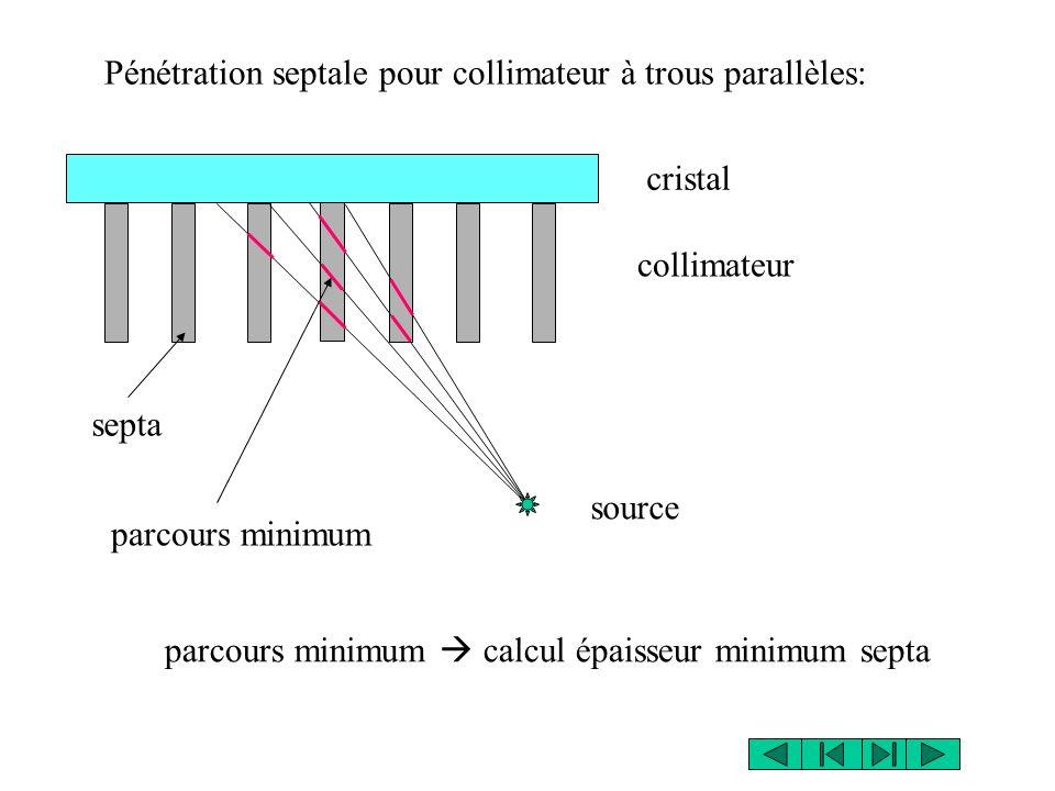 Pénétration septale pour collimateur à trous parallèles: source cristal collimateur septa parcours minimum parcours minimum calcul épaisseur minimum septa