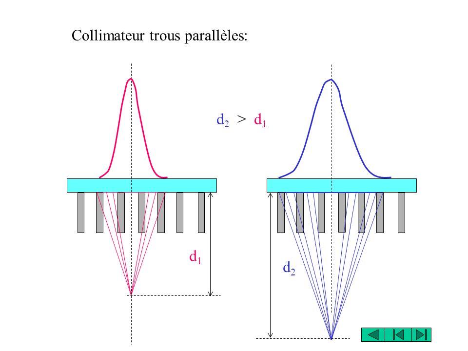 Collimateur trous parallèles: d1d1 d2d2 d 2 > d 1