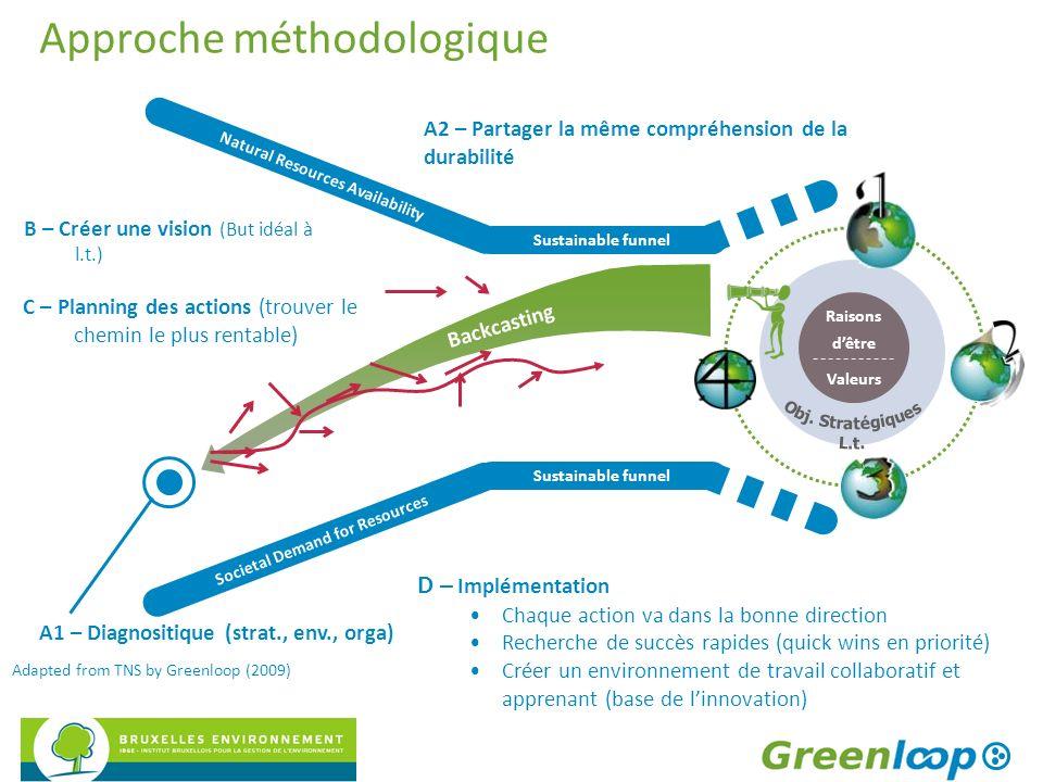 Approche méthodologique Raisons dêtre Valeurs Backcasting Sustainable funnel Natural Resources Availability Societal Demand for Resources Sustainable