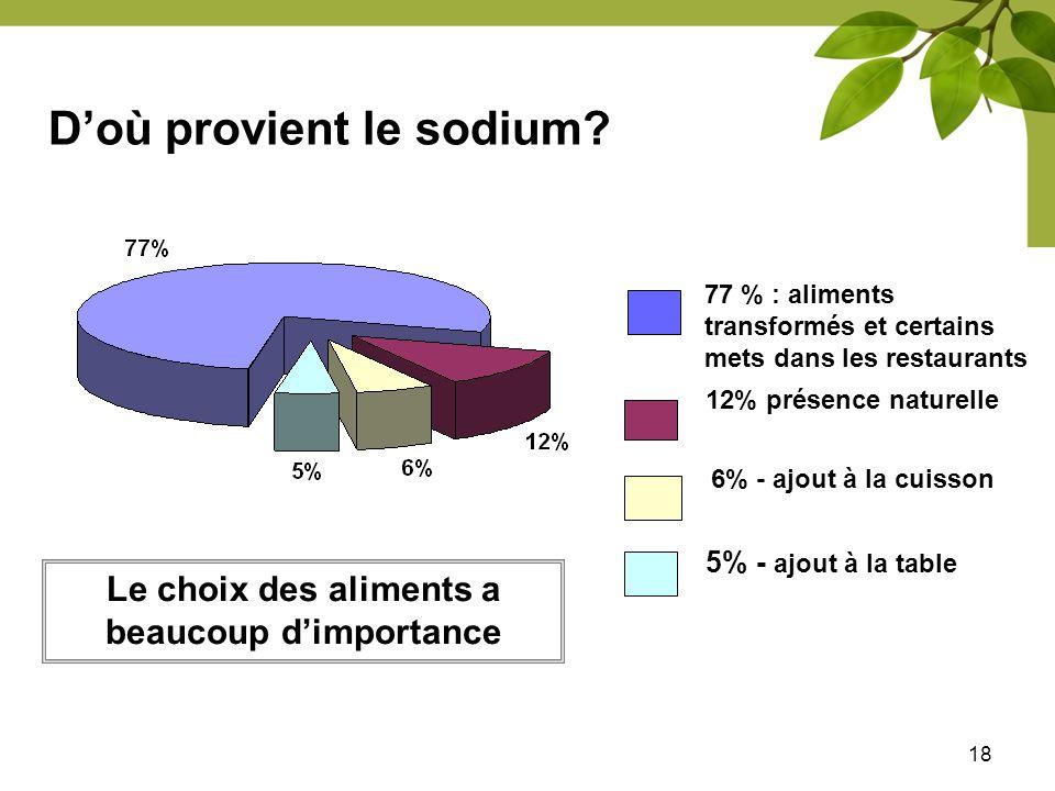 Doù provient le sodium? 18 77 % : aliments transformés et certains mets dans les restaurants 12% présence naturelle 6% - ajout à la cuisson 5% - ajout