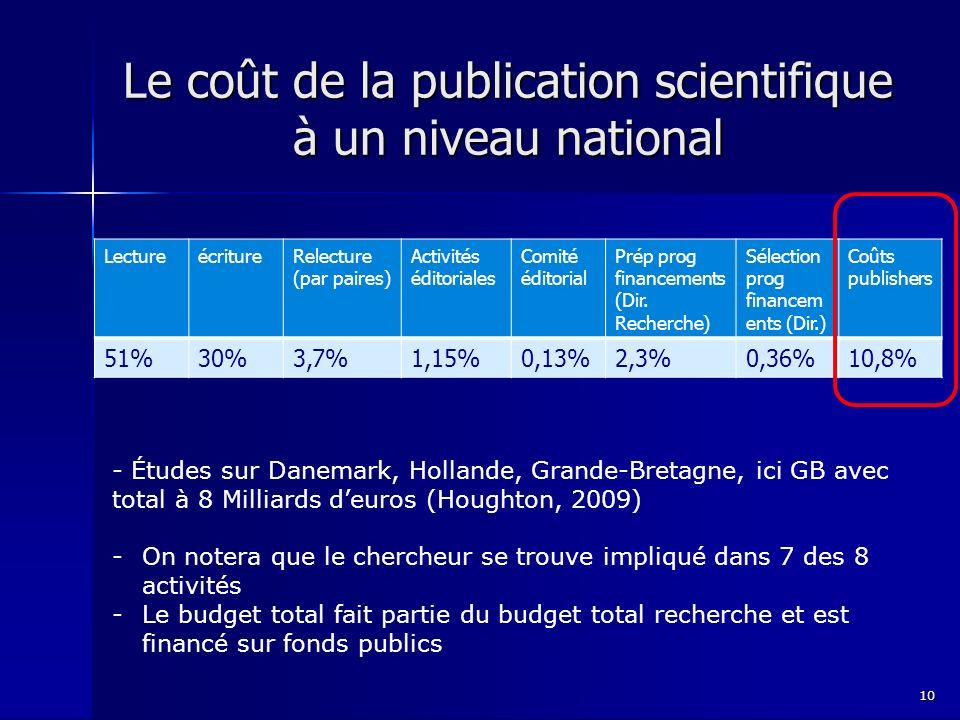 Le coût de la publication scientifique à un niveau national LectureécritureRelecture (par paires) Activités éditoriales Comité éditorial Prép prog financements (Dir.