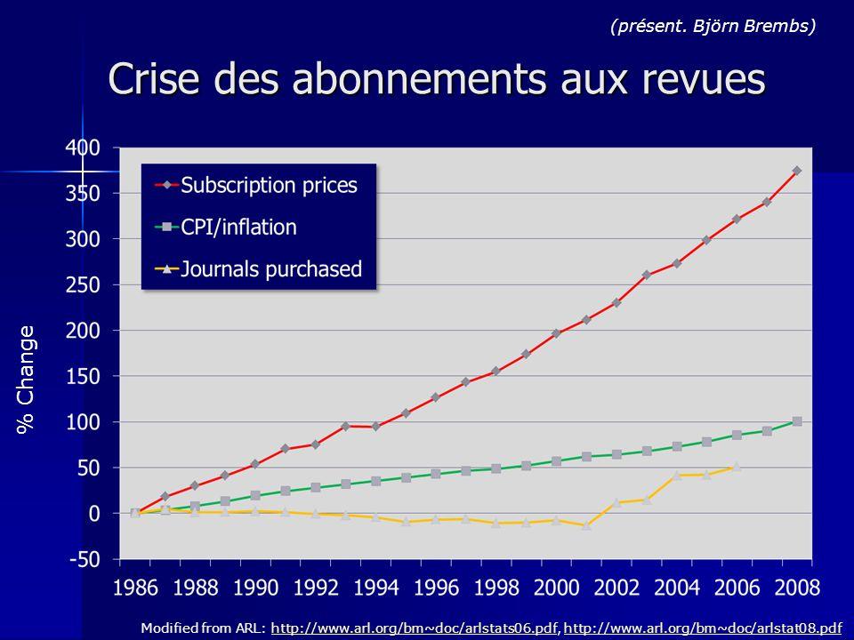 Crise des abonnements aux revues Modified from ARL: http://www.arl.org/bm~doc/arlstats06.pdf, http://www.arl.org/bm~doc/arlstat08.pdfhttp://www.arl.org/bm~doc/arlstats06.pdfhttp://www.arl.org/bm~doc/arlstat08.pdf % Change (présent.