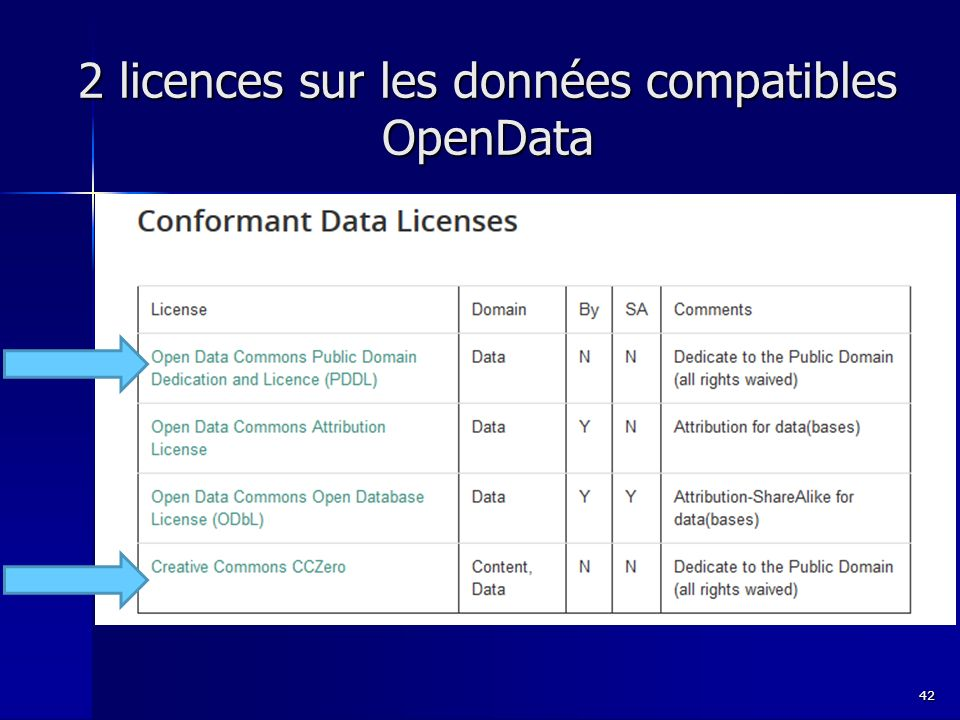 2 licences sur les données compatibles OpenData 42