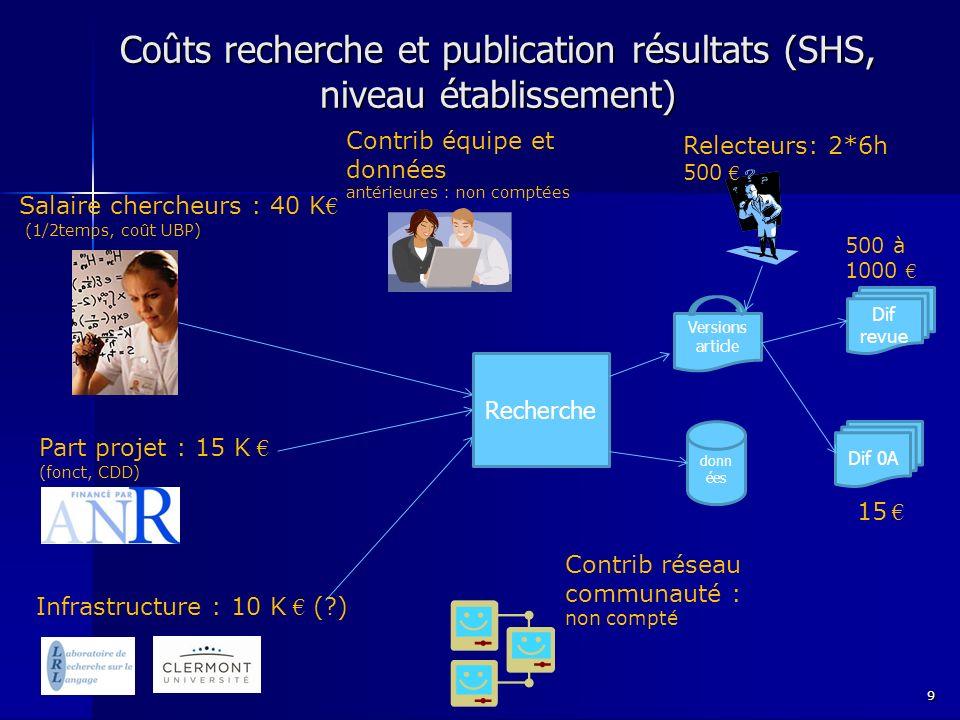 Coûts recherche et publication résultats (SHS, niveau établissement) 9 Salaire chercheurs : 40 K (1/2temps, coût UBP) Part projet : 15 K (fonct, CDD) Infrastructure : 10 K ( ) Contrib équipe et données antérieures : non comptées Recherche Contrib réseau communauté : non compté donn ées Versions article Relecteurs: 2*6h 500 Dif revue 15 Dif 0A 500 à 1000
