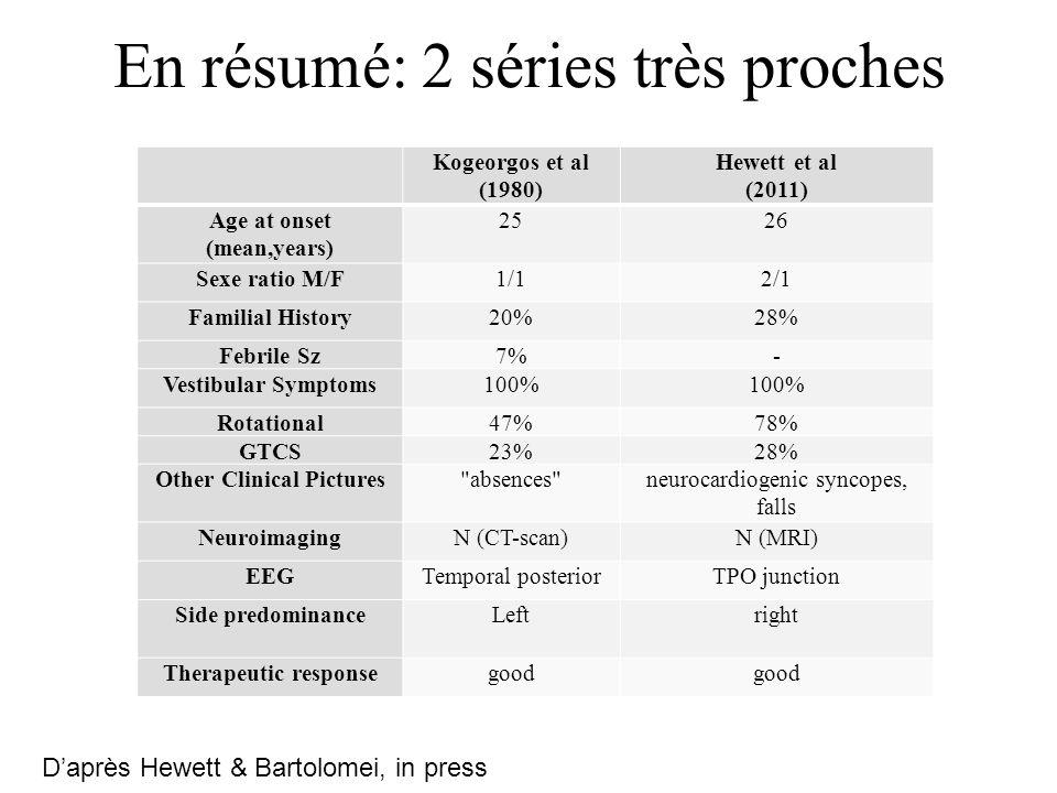 En résumé: 2 séries très proches Kogeorgos et al (1980) Hewett et al (2011) Age at onset (mean,years) 2526 Sexe ratio M/F1/12/1 Familial History20%28% Febrile Sz7%- Vestibular Symptoms100% Rotational47%78% GTCS23%28% Other Clinical Pictures absences neurocardiogenic syncopes, falls NeuroimagingN (CT-scan)N (MRI) EEGTemporal posteriorTPO junction Side predominanceLeftright Therapeutic responsegood Daprès Hewett & Bartolomei, in press