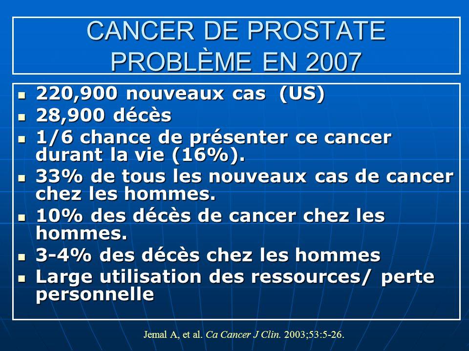 Jemal A, et al. Ca Cancer J Clin. 2003;53:5-26. CANCER DE PROSTATE PROBLÈME EN 2007 220,900 nouveaux cas (US) 220,900 nouveaux cas (US) 28,900 décès 2