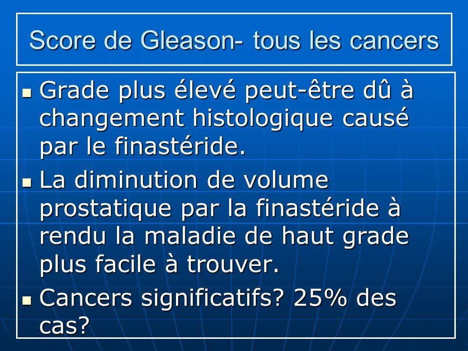 Score de Gleason- tous les cancers Grade plus élevé peut-être dû à changement histologique causé par le finastéride. Grade plus élevé peut-être dû à c