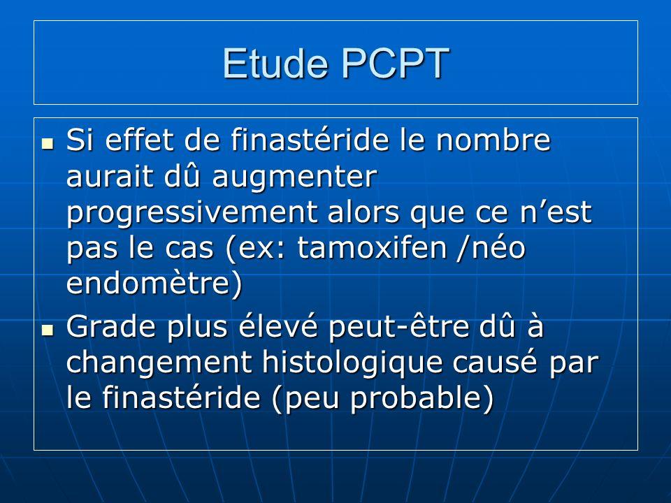 Etude PCPT Si effet de finastéride le nombre aurait dû augmenter progressivement alors que ce nest pas le cas (ex: tamoxifen /néo endomètre) Si effet